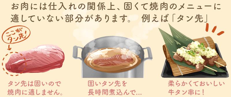 固いタン先を長時間煮込んでおいしい牛タン串に